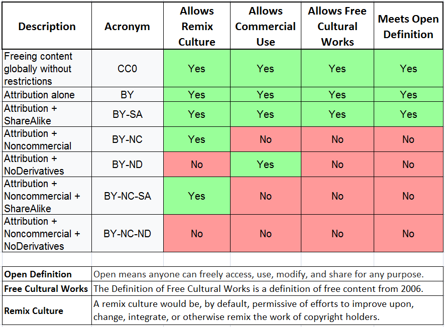 Creative Commons License Chart